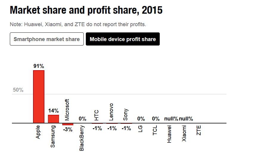 Apple-dominated-with-91-of-the-profits-in-the-smartphone-industry-last-year