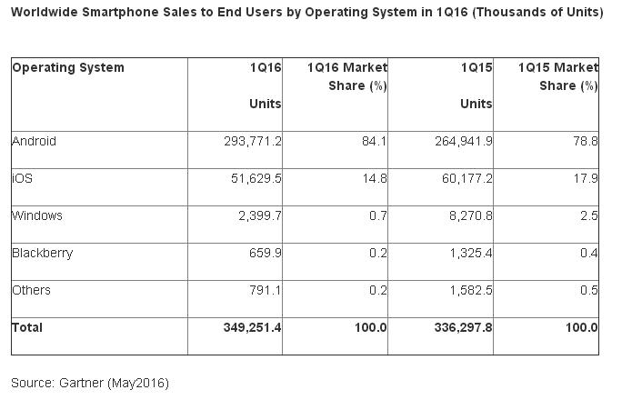 Huawei, Oppo иXiaomi выбились впятёрку ведущих разработчиков телефонов