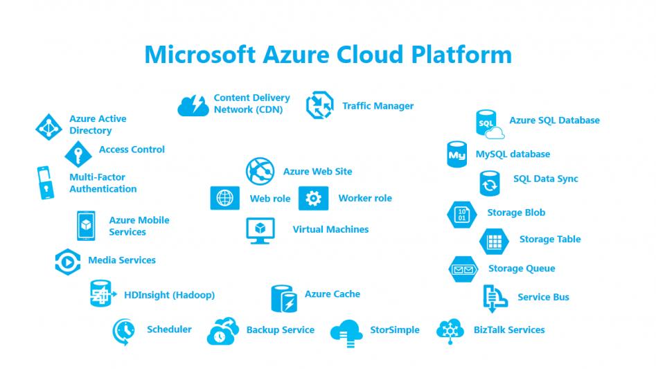 Microsoft-Azure-Cloud-Platform