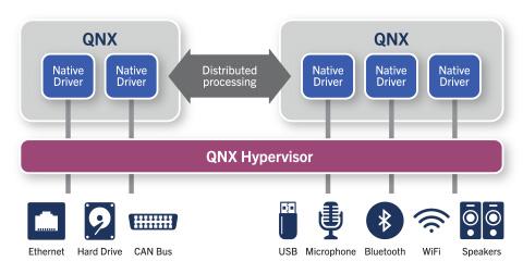 QNX-Hypervisor1